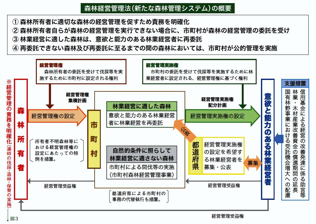 森林経営管理法の概要